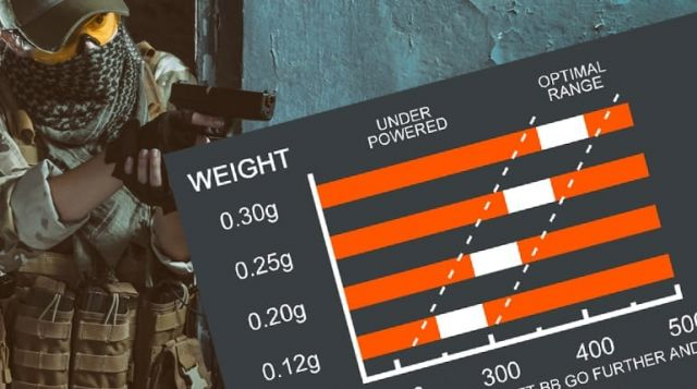 choose correct bb airsoft gun